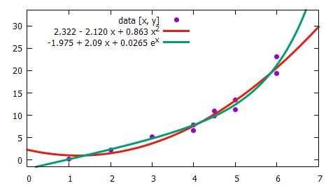 Multiple Online Regression Calculator
